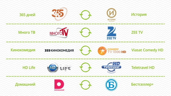 Changes in U!TV channels list - Ucom am